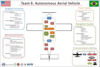 Team 6: Autonomous Aerial Vehicle