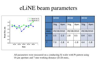 eLiNE beam parameters