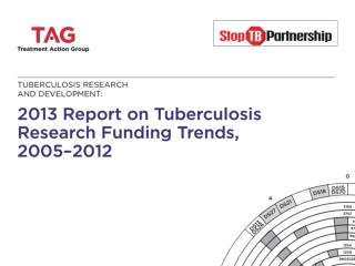 2005–2 0 12 NIH Funding  f or Select In f ectious Diseases (in Million s )