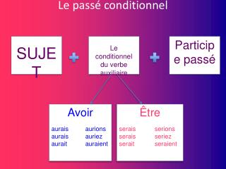 Le passé  conditionnel