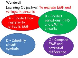 Wordwall Learning Objective:  To  analyse EMF and voltage in circuits