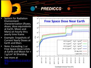 Free Space Dose Near Earth