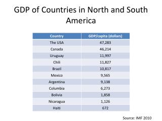 GDP of Countries in North and South America