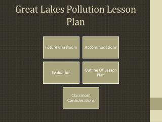 Great Lakes Pollution Lesson Plan