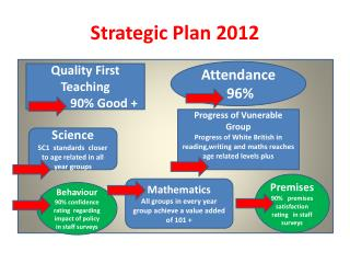 Strategic Plan 2012