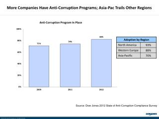 More Companies Have Anti-Corruption Programs; Asia-Pac Trails Other Regions