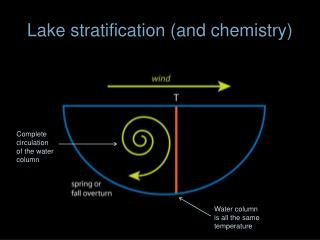 Lake stratification (and chemistry)