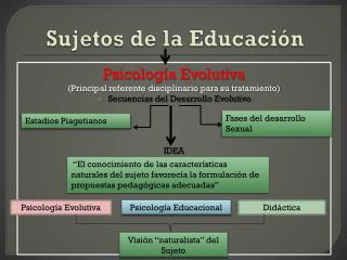 Sujetos de la Educación