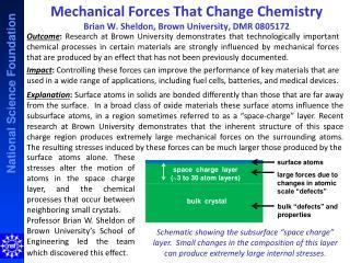 Mechanical Forces That Change Chemistry Brian W.  Sheldon ,  Brown University, DMR 0805172