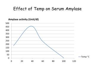 Effect of Temp on Serum Amylase