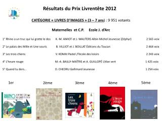Résultats du Prix  Livrentête  2012