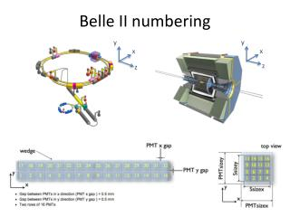 Belle II numbering
