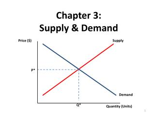 Chapter 3:  Supply & Demand