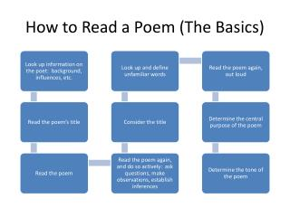 How to Read a Poem (The Basics)