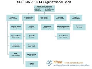 SDHFMA  2013-14 Organizational  Chart