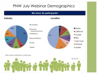 PNW July Webinar Demographics