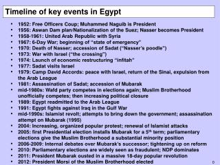 Timeline of key events in Egypt