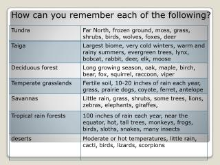 How can you remember each of the following?