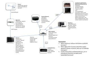 ADSL modeemi Yhteys  ISPn  kautta  internettiin Tarjoaa langattoman lähiverkon