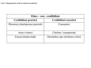 Curs 2: Managementul vocilor în redactarea academică