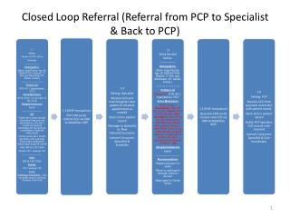 Closed Loop Referral (Referral from PCP to Specialist & Back to PCP)