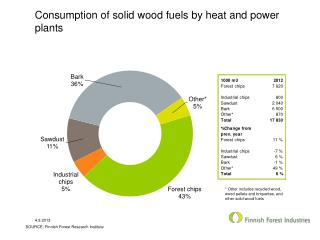 Consumption of solid wood fuels by heat  and power  plants