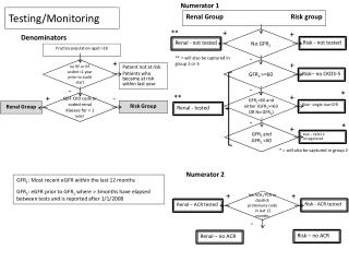 Testing/Monitoring