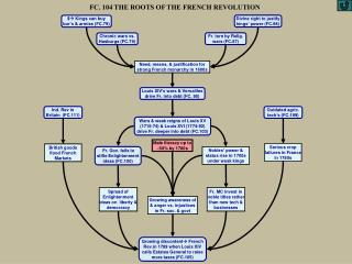 FC. 104 THE ROOTS OF THE FRENCH REVOLUTION