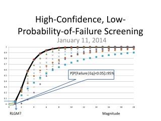 High-Confidence, Low-Probability-of-Failure Screening
