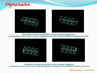 Polarisation Circulaire Droite RHCP sur deux  antennes antagonistes