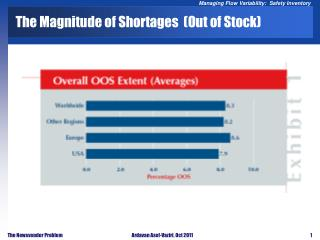 The Magnitude of Shortages  (Out of Stock)