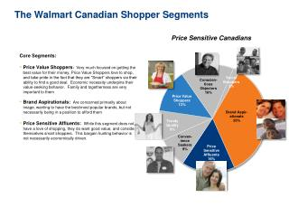 The  Walmart  Canadian Shopper Segments