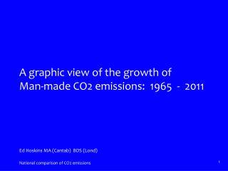 World-wide CO2 emissions