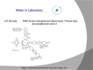 Water in  Laboratory