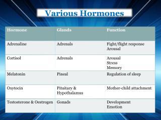 Various  Hormones