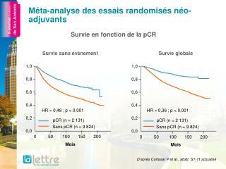 Méta-analyse des essais randomisés néo-adjuvants
