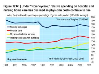 Index: Resident health spending as percentage of gross state product (100=U.S. average)