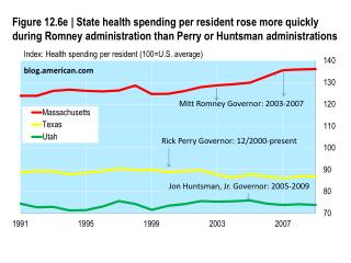Index:  H ealth spending per resident (100=U.S. average)