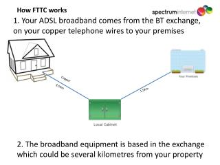 1. Your ADSL broadband comes from the BT exchange, on your copper telephone wires to your premises