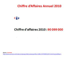 Chiffre d'Affaires Annuel 2010