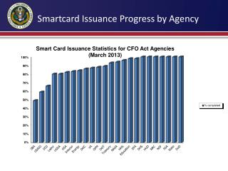 Smartcard Issuance Progress by Agency