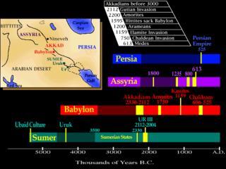 Sumer (3500 B.C. – 689 B.C.)
