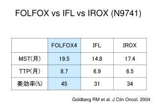 FOLFOX vs IFL vs IROX N9741