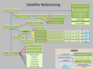 Satellite Refactoring