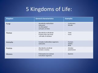 5 Kingdoms of Life: