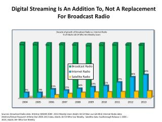 Digital Streaming  Is An Addition To, Not A Replacement For Broadcast Radio