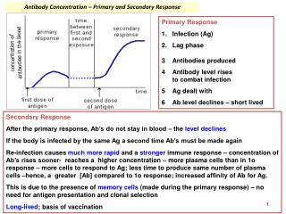 Antibody Concentration – Primary and Secondary Response