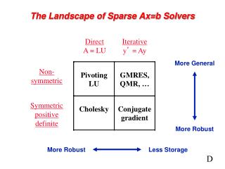 The Landscape of Sparse Ax=b Solvers