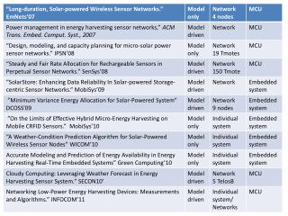 Networking Low-Power Energy Harvesting Devices: Measurements and Algorithm