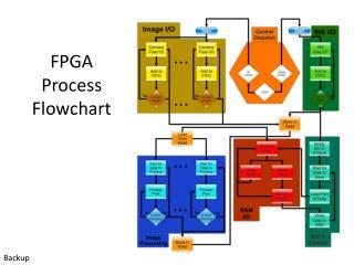 FPGA  Process  Flowchart